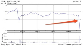 Rgr  Basic Chart For Sturm Ruger And Co - Yahoo! Finance