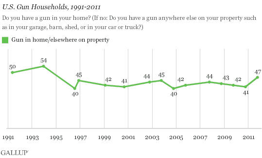 gun_ownership_graph_1-tfb