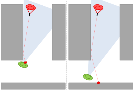 Standing close and far from the corner