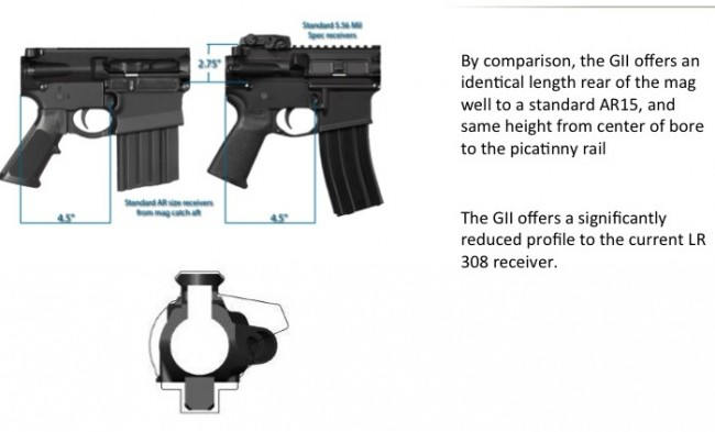 what is a small frame 308? - AR15 COM