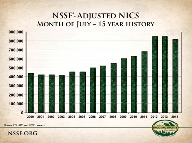 NSSF adjusted