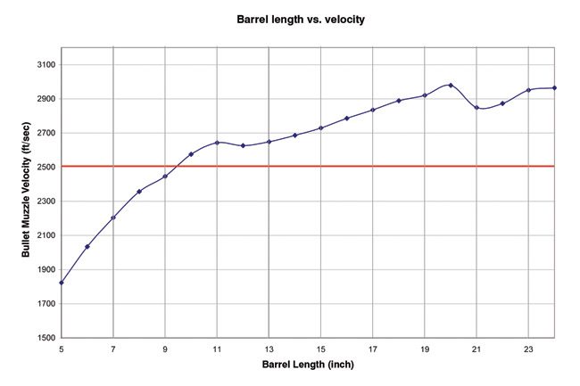 The maximum velocity for the M855 projectile occurred in a 20-inch barrel. This is anticipated since the cartridge was designed specifically for this barrel length. Velocity drops rapidly as the barrel length decreases, especially below 10 inches where the velocity drops below 2,500 fps. M855 bullets traveling below 2,500 fps when impacting a target will not produce a lethal wound channel.