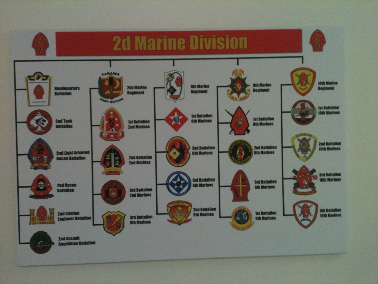 inside a marine armory the firearm blogthe firearm blog a chart showing all the battalions or unit and how they re organized in the 2nd marine division which is based at camp lejeune north carolina