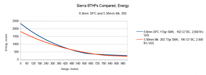 2015-04-04 03_16_30-5.56 6.8 Sierra Compared Energy.ods - OpenOffice Calc