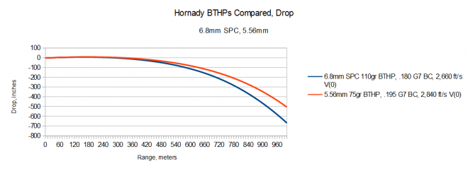 2015-04-04 03_35_16-5.56 6.8 Hornady Compared Drop.ods - OpenOffice Calc