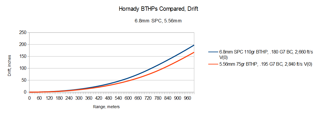 Not So Special: A Critical View Of The 6 8mm SPC -The Firearm Blog