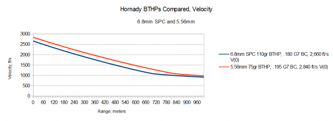 2015-04-04 03_49_25-5.56 6.8 Hornady Compared Velocity.ods - OpenOffice Calc