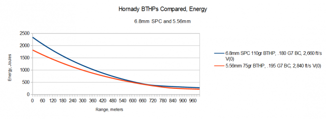 2015-04-04 04_00_54-5.56 6.8 Hornady Compared Energy.ods - OpenOffice Calc