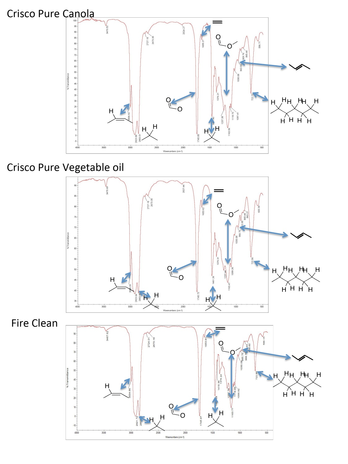 vegetable-oils-IR-data