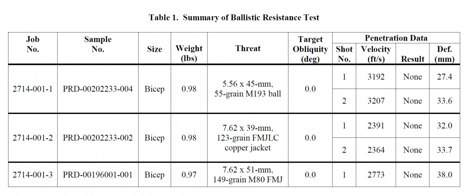 Ballistic%20Test%20Results[1]