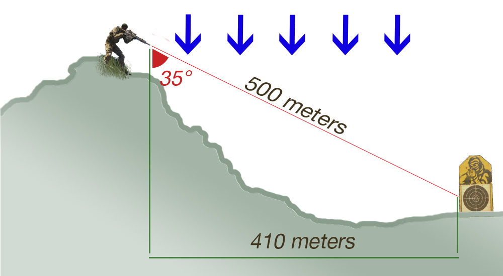 Incline_degrees