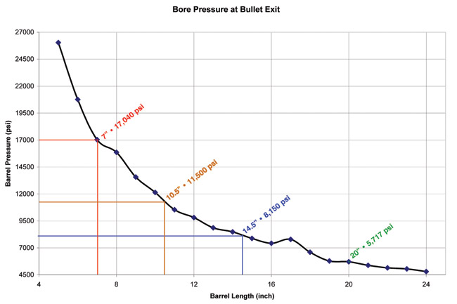 Chart courtesy of Small Arms Defense Journal, who has a remarkable write-up on barrel pressures. Click on the photo to be taken to the article.