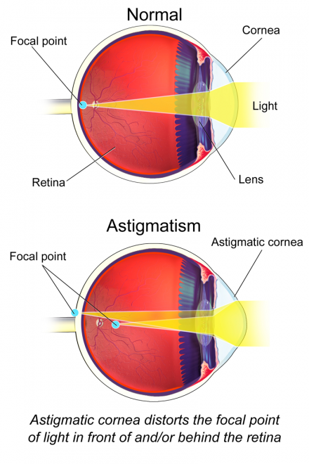 The More You Know: Living With Astigmatism When Using Red Dot