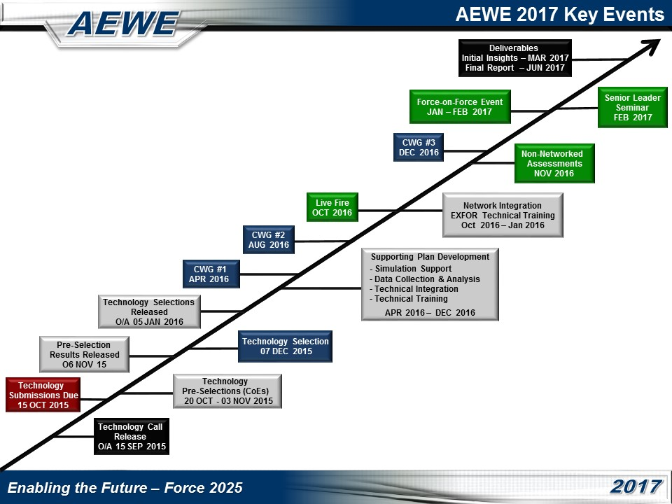 AEWE 2017 Key Events