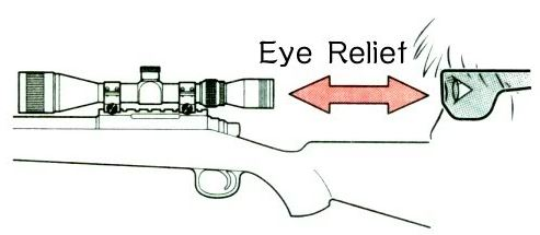1EYE-relief