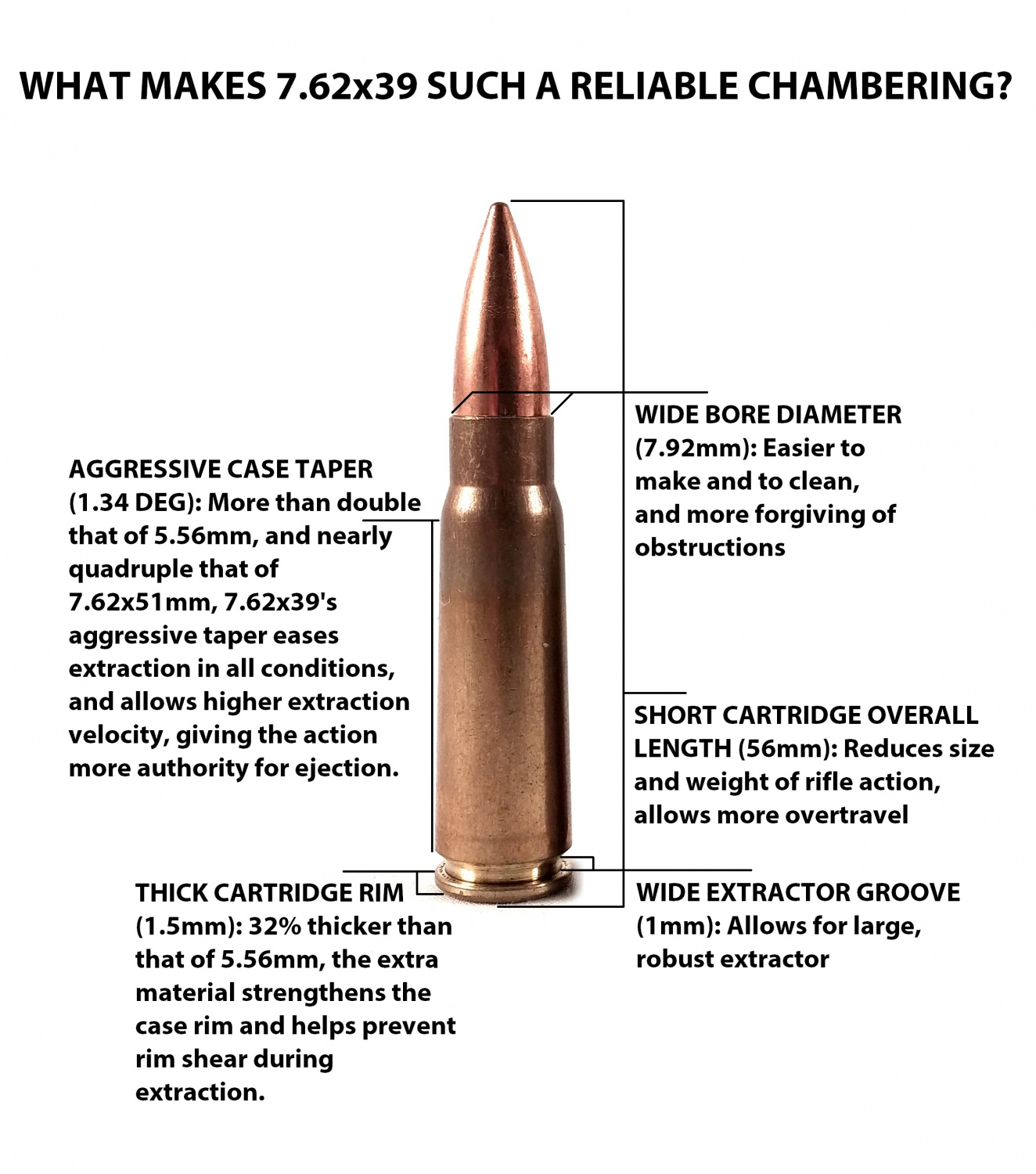 7.62x39 features 2