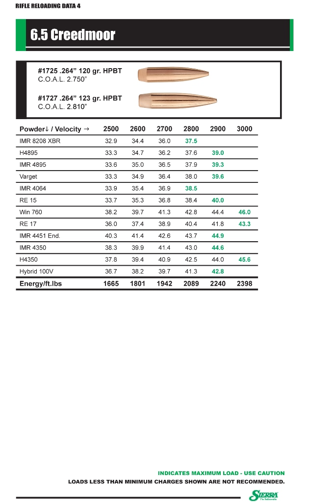 Sierra Bullets Publishes 6 5 Creedmoor Reloading Data -The