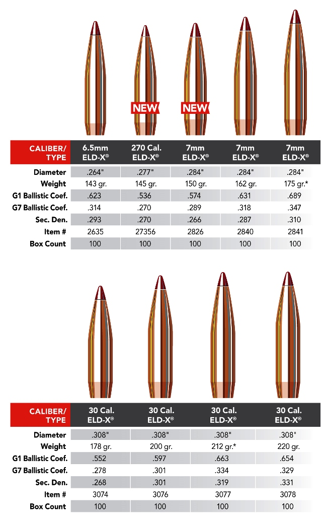 Hornady Grows the ELD-X & ELD Match while Trimming the A-MAX