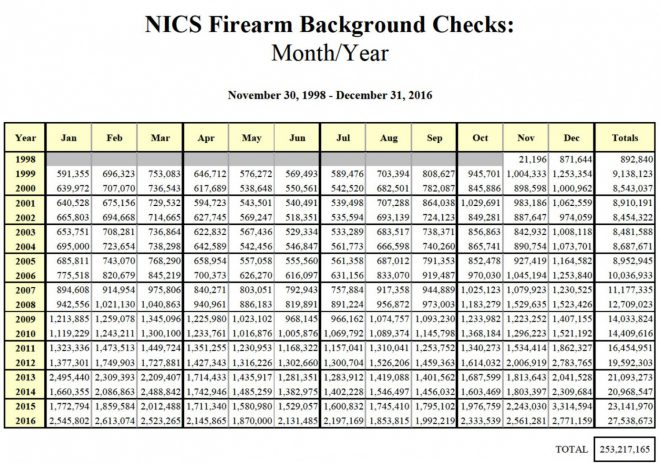 Fbi Statistics Record 27 5 Million Background Checks