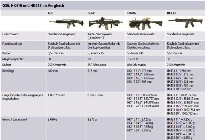 hk 39 s new 433 rifle the fal files