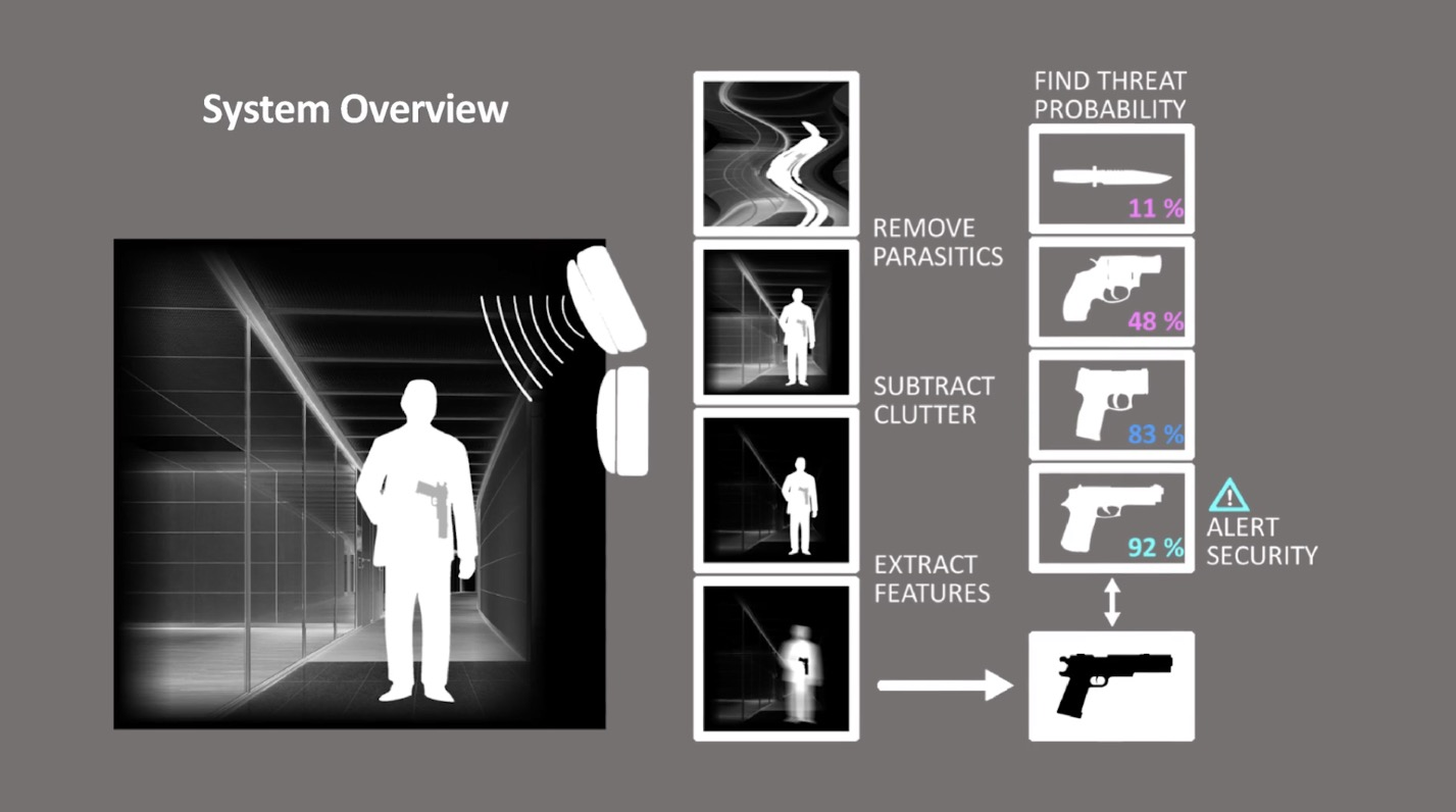 Patriot One 'Weapons Detection System' -The Firearm Blog
