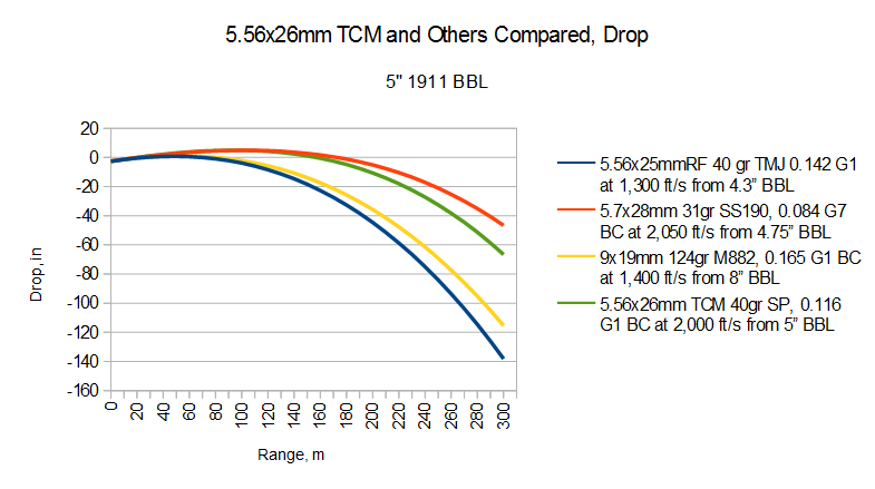 Note 556x25mmrf Is 22 Wmr A While Back I Decided All The Labels On These  Graphs