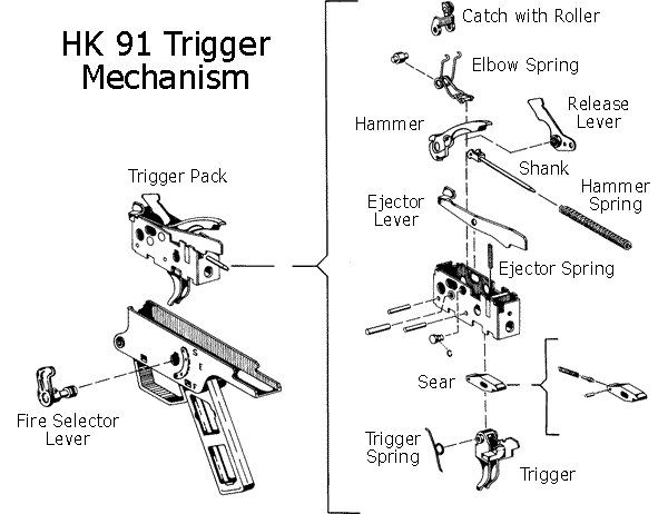 hk trigger groups - disassembly for dummies