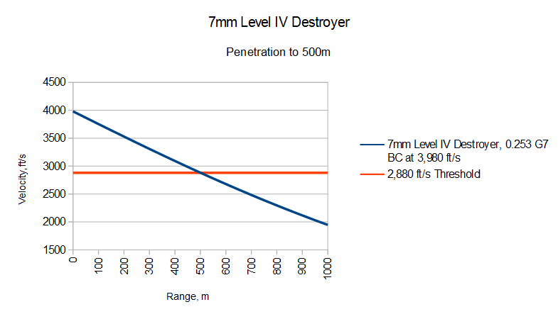 IS LEVEL IV UNBEATABLE? Armor, Caliber, and the Problem with