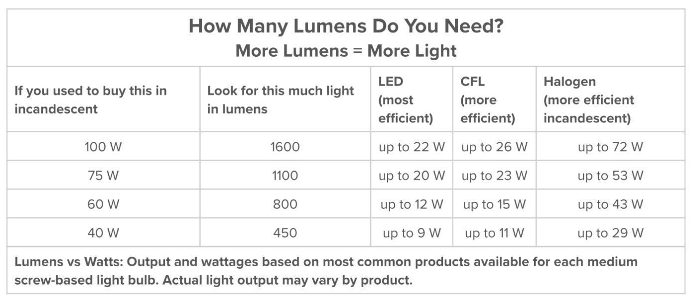 E26 Bulb Sizes furthermore Showproduct together with What You Need To Know About Leds furthermore 145907 in addition CONVERT LUMENS TO FOOTCANDLES. on luminous flux to lumens chart