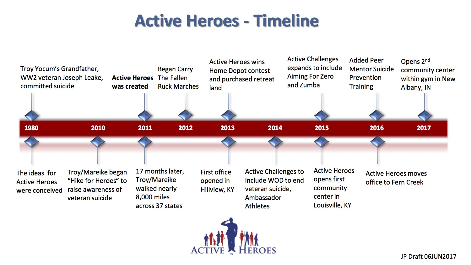 The Active Heroes Foundation Hosts National Activities, Peer Support and Resources for Military Heroes and Their Families.