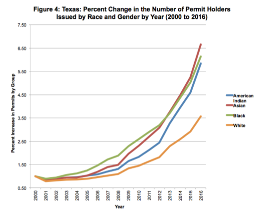 Graphic showing Texas concealed carry permits issued by race and gender from 2000 to 2016. Provided by the Crime Prevention Research Center.