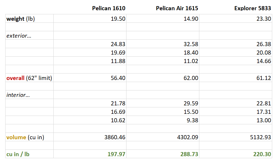 Table of weights and size of Explorer Cases 5833 compared to Pelican 1610 and Pelican Air 1615.