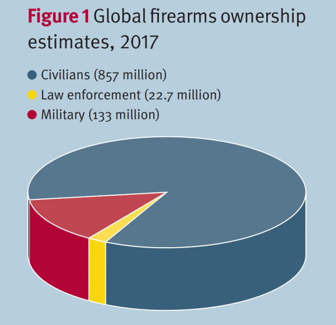 Small Arms Survey global firearms ownership estimates