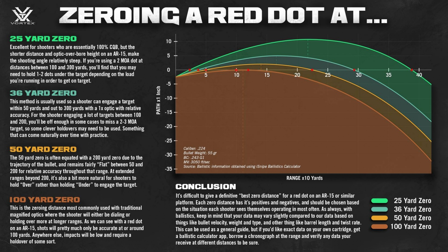 Zeroing your Red Dot 101: presented by Vortex OpticsThe ...