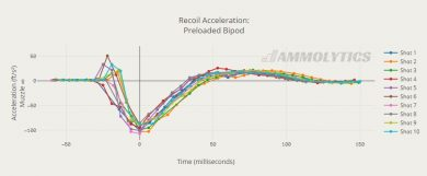 pre-loaded bipod recoil acceleration