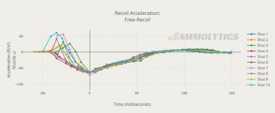 free recoil acceleration