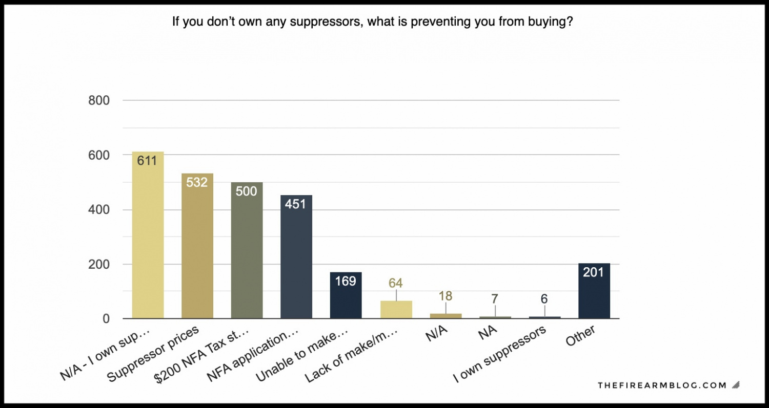 Silencer Saturday #101: Suppressor Survey Stats And Winners