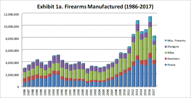Violent Crime Rate Continues to Drop as AR-15 Ownership Rises