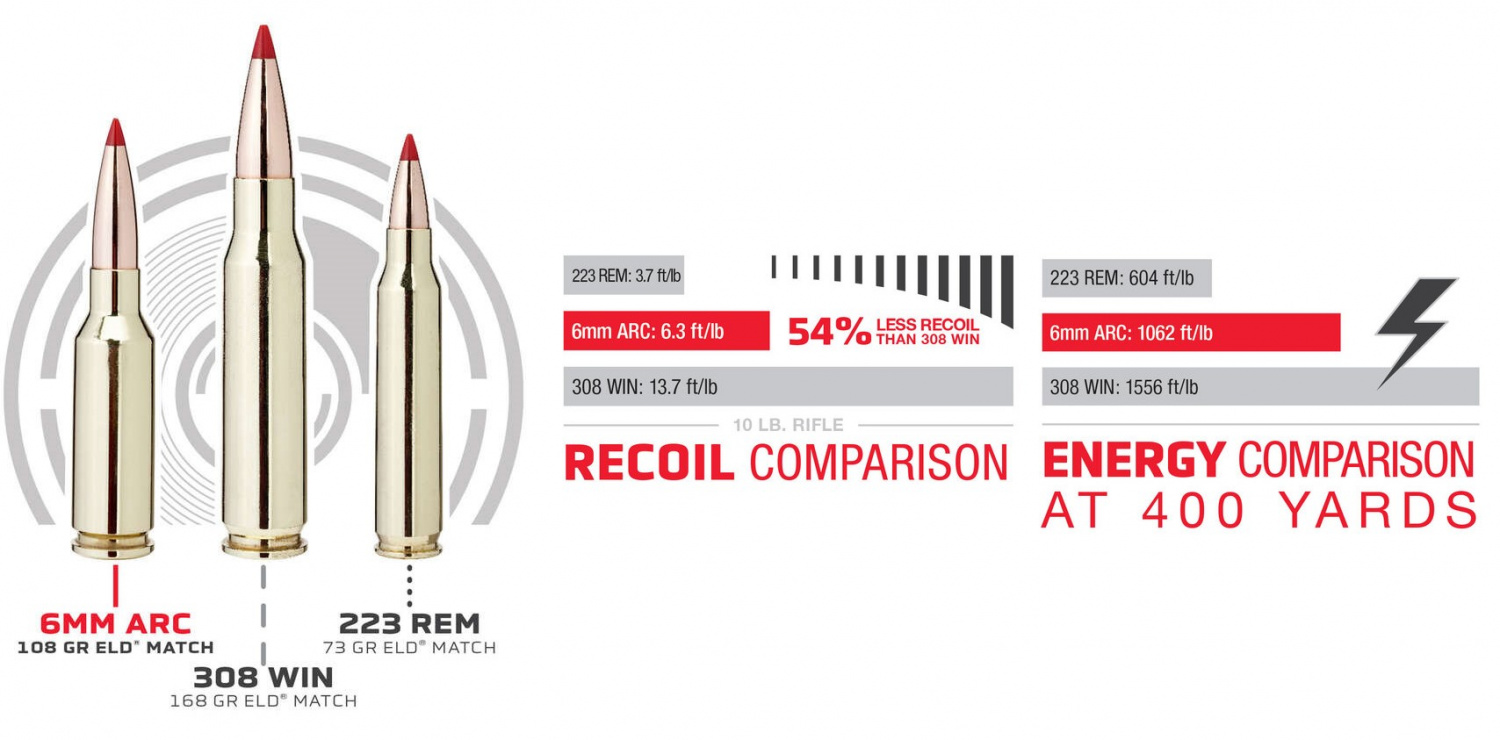 "Additional 6ARC testing data from Hornady's website, highlighting the new cartridge's ""happy medium"" intent."