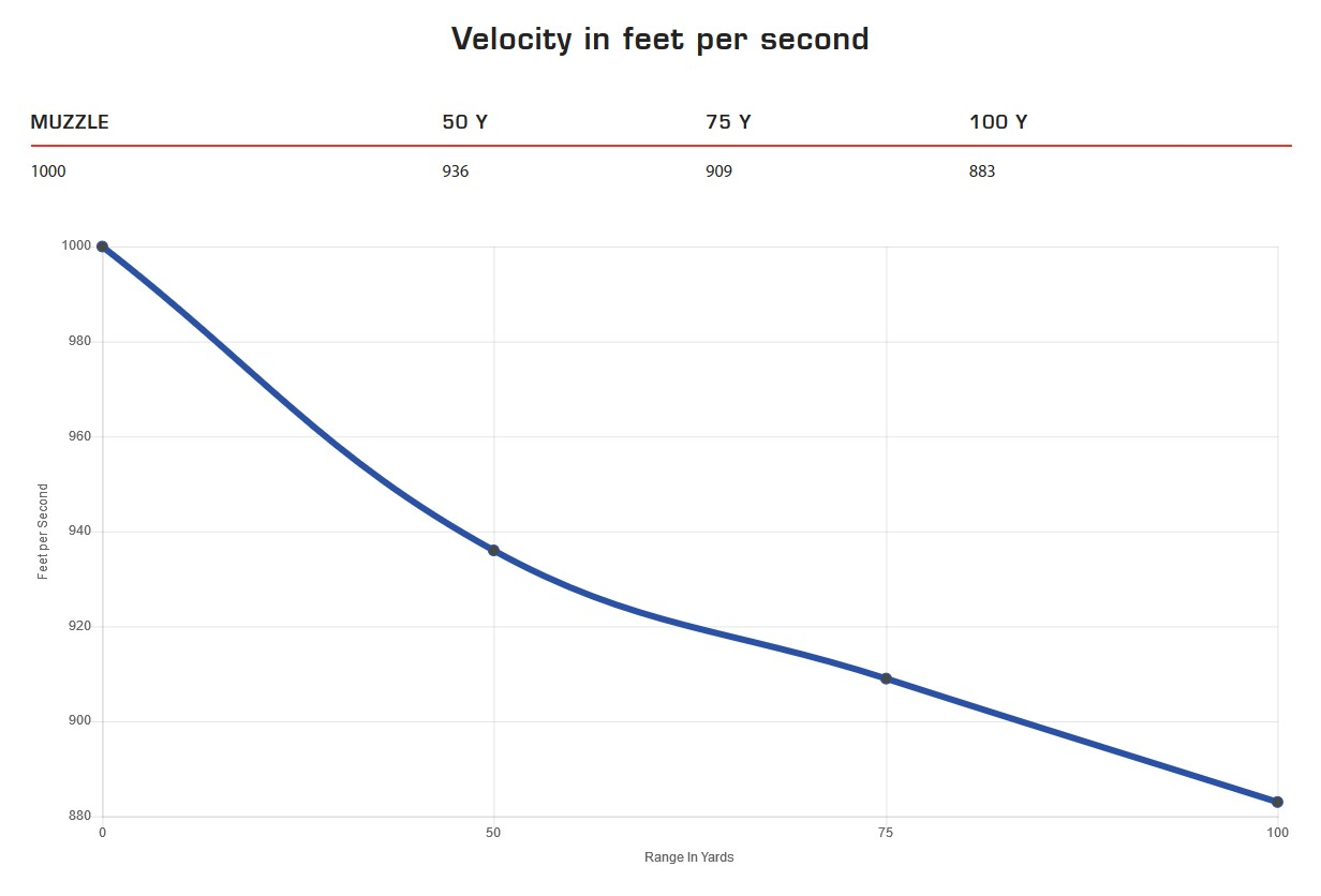 An example of the testing data for velocity, with more info available on the Clean-22 product page linked above.