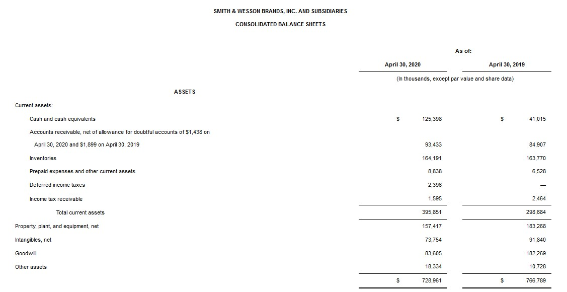 SWBI's balance sheets show their assets...