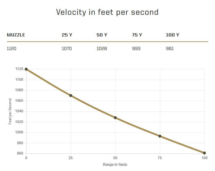 Speer's product page includes some charts, like this one addressing velocity...