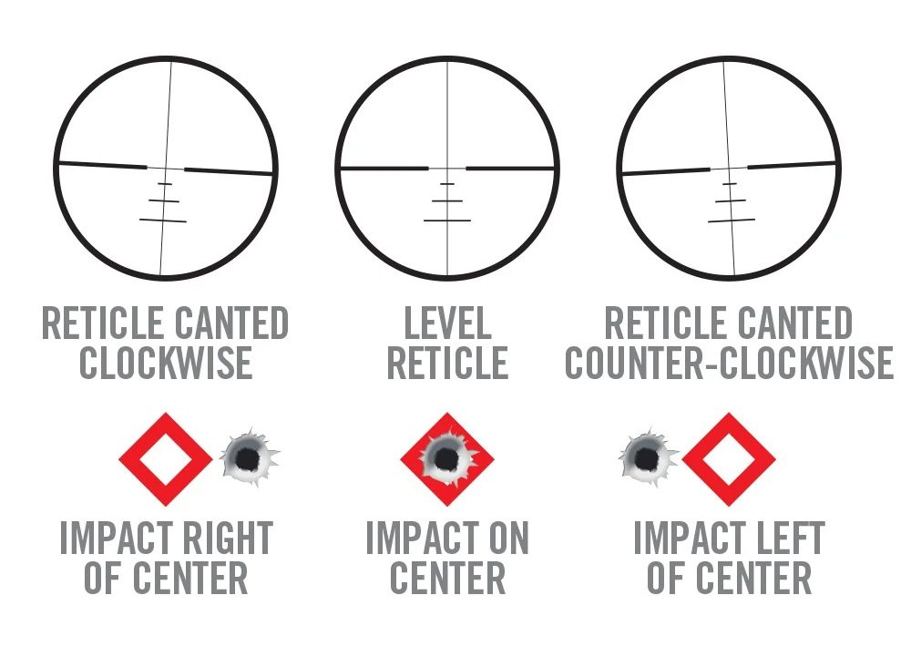 Real Avid uses this to illustrate the consequences of a misaligned scope reticle.