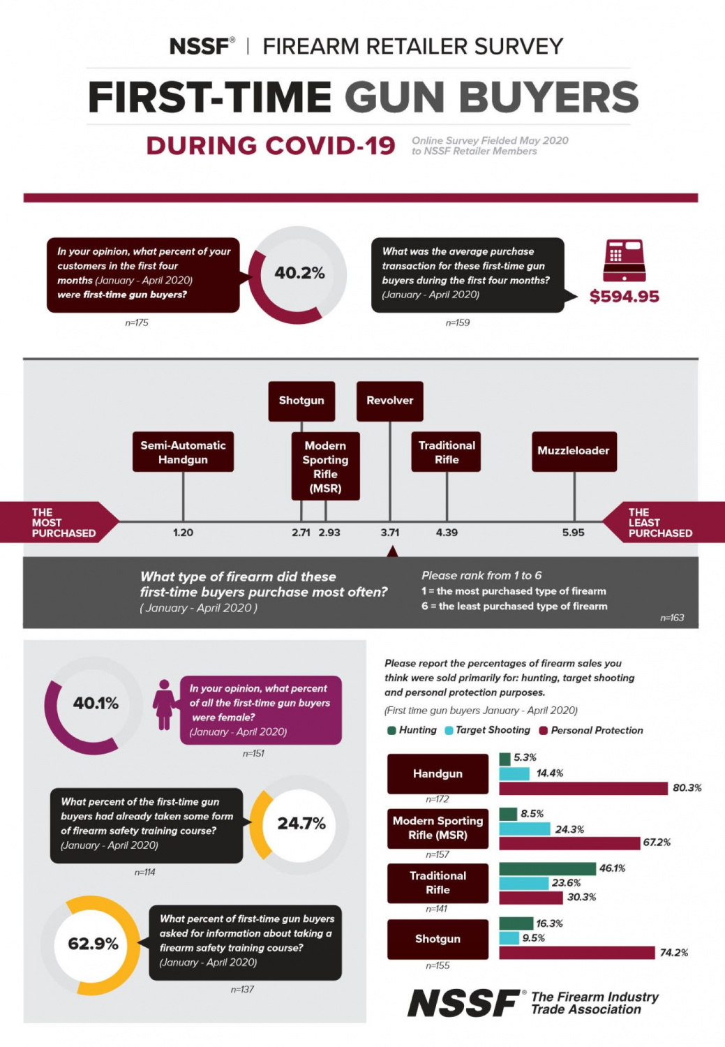 This infographic from NSSF breaks down some of the pertinent info regarding 2020's surge of new gun buyers.