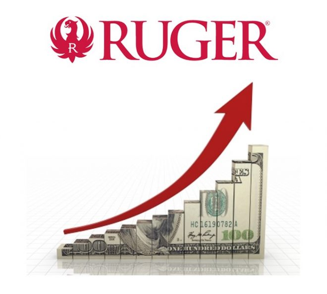 Ruger's 2Q 2020 financial report shows strong increases.