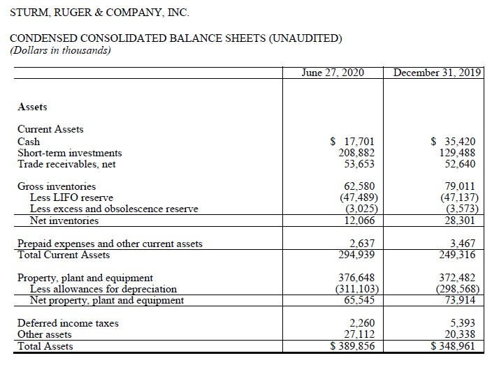 Ruger's current balance sheet shows a notable increase in assets so far this year.