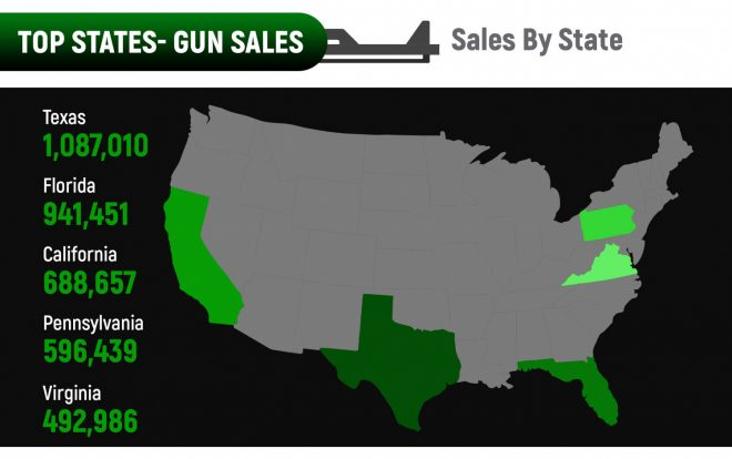 Key Statistics of Firearms Sales During COVID-19