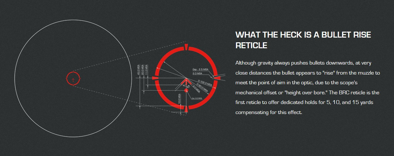 The Blade's reticle has an interesting bullet rise design. Swampfox recommends that at close-in distances of 5/10/15 yards, you should use the bottom of the circle, the dot below the chevron, and the bottom of the chevron's arrow, respectively. They suggest a 50/200 zero for the chevron's tip.