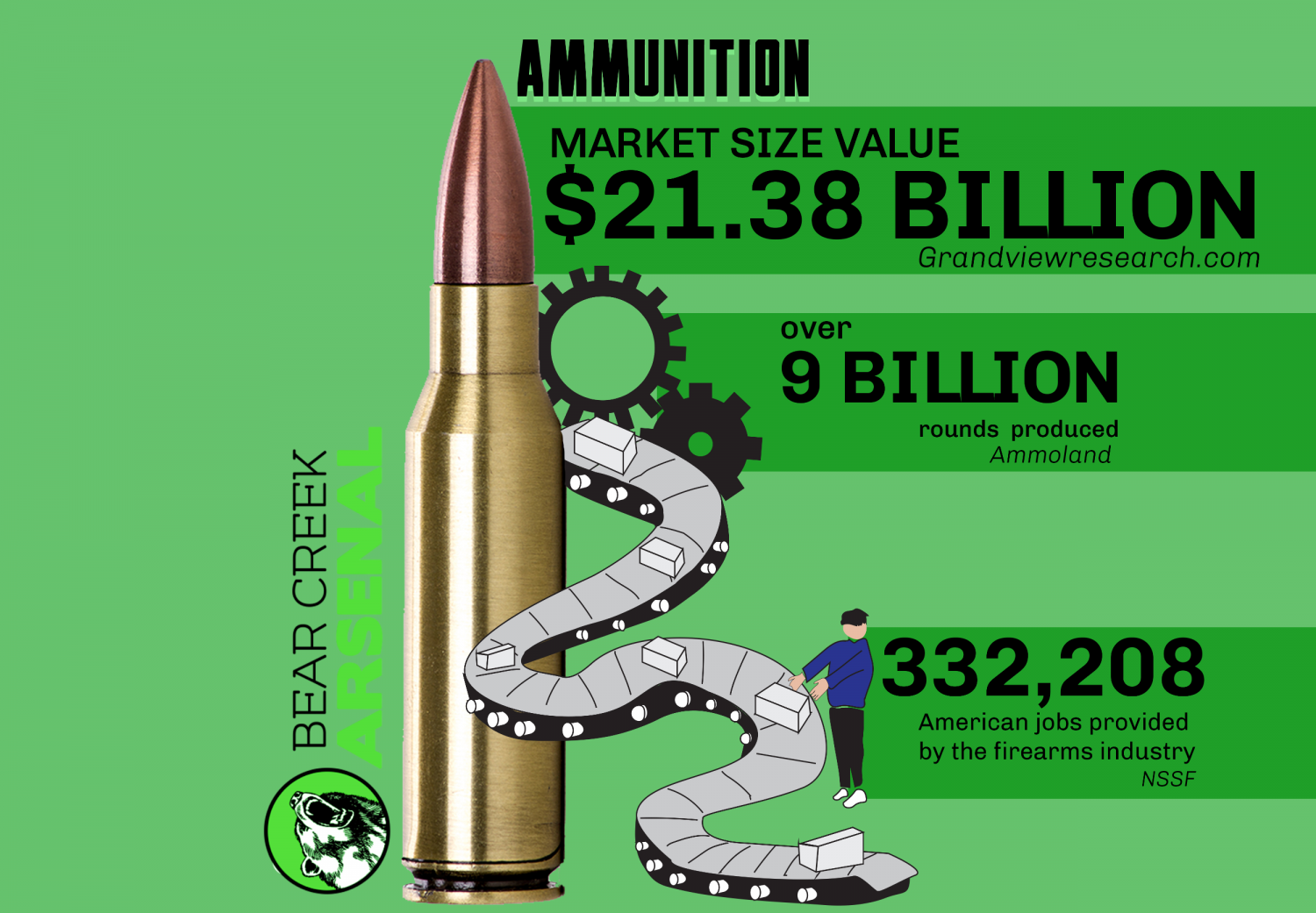 7 Key Facts about the Firearm Industry In 2020 - Bear Creek Arsenal