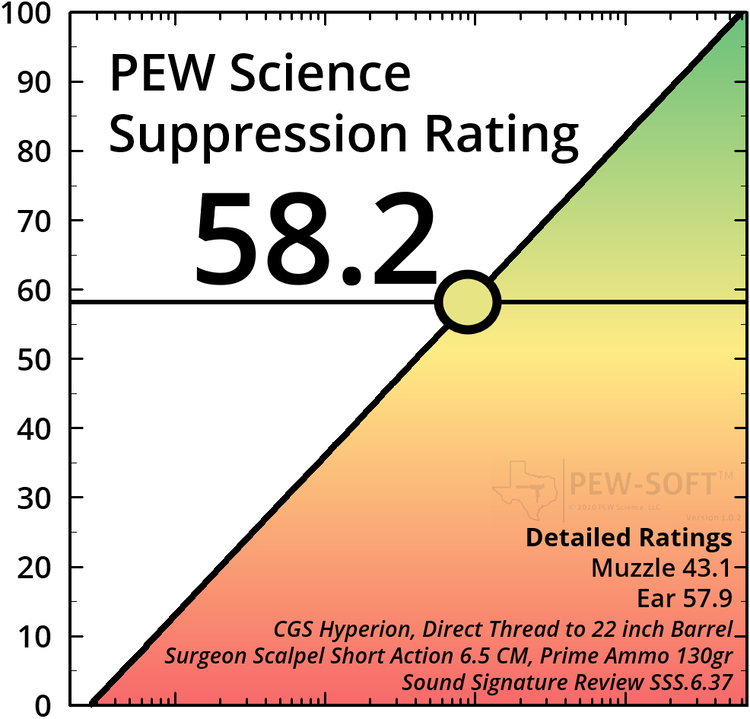 SILENCER SATURDAY #167: Upcoming Reviews And PewScience SSS